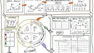 Project management, Process management, projektové řízení, procesní řízení